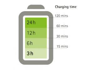 Кой смартфон има най-добрата Батерия